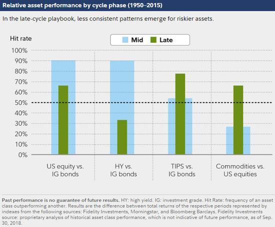 (迥异周期阶段时各类资产的相对外现,图片来源:富达投资)