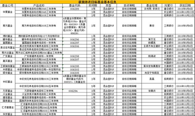 养老目标基金基本信息一览表 制表:新浪基金