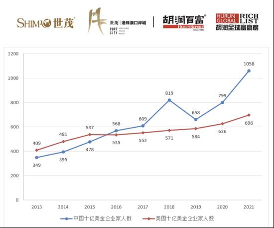 2021胡润全球富豪榜:世界首富财富10年内增4倍 五年内翻了一番