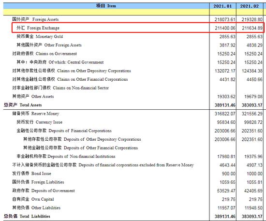 中国2月末央行外汇占款21.2万亿元人民币 环比增加235亿元