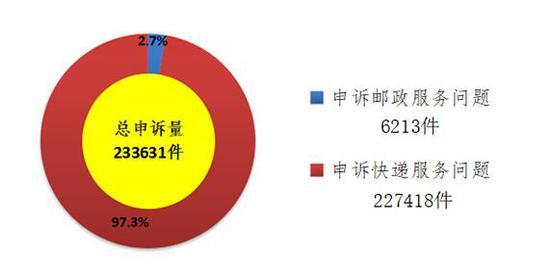 国家邮政局:TNT快递申诉率最高 主要申诉快递服务