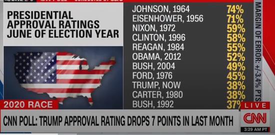 历届总统大选之年的声援率,约翰逊最高(74%),其次是艾森豪威尔,然后是尼克松与克林顿