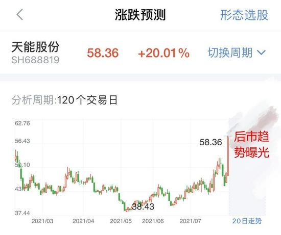 储能板块暴涨!多股录得20CM大号涨停,行情还能持续多久?