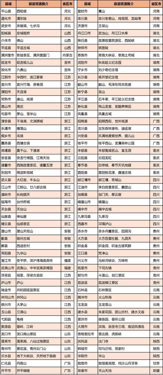 圍觀!首屆中國縣域旅游競爭力百強縣名單揭曉!