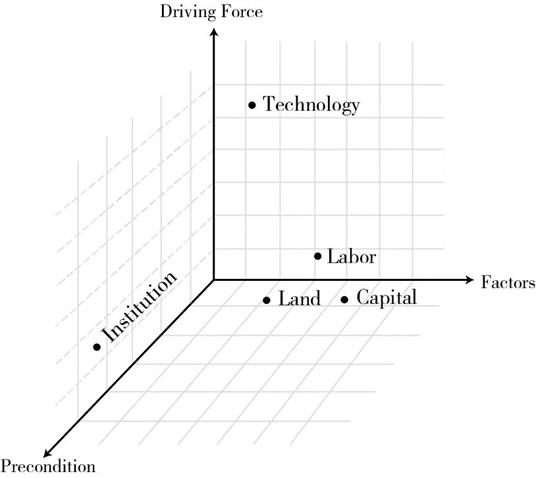 新供给主义经济学经济增长模型