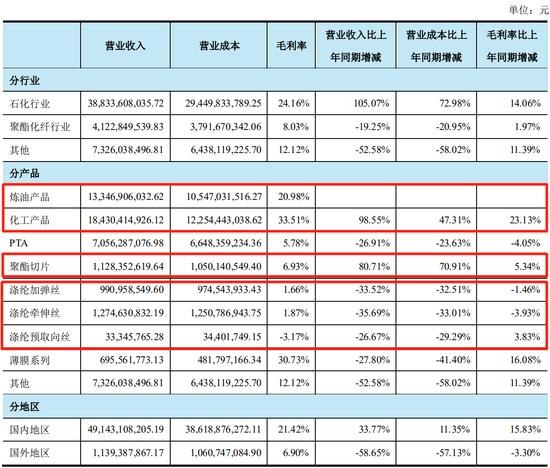 来源:荣盛石化2020年中报