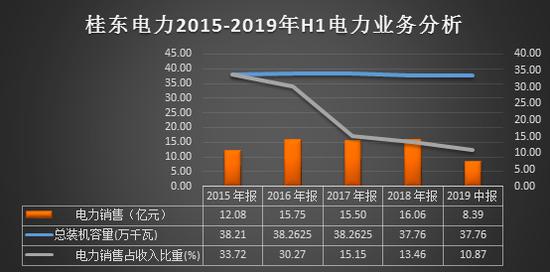 靠卖股票扭亏的桂东电力 不爱电力爱油品