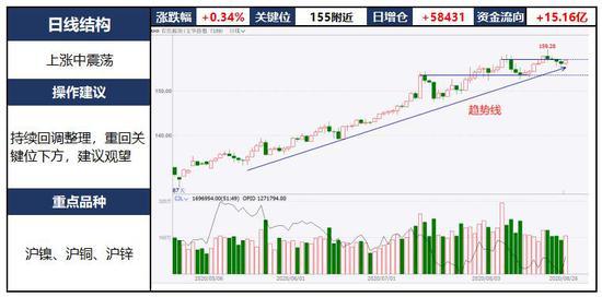 中粮期货  试错交易:8月27日市场观察
