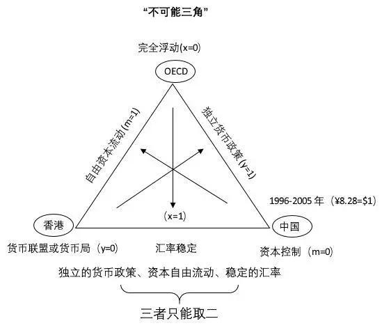 资料来源:中国金融改革思考录(易纲,2009)