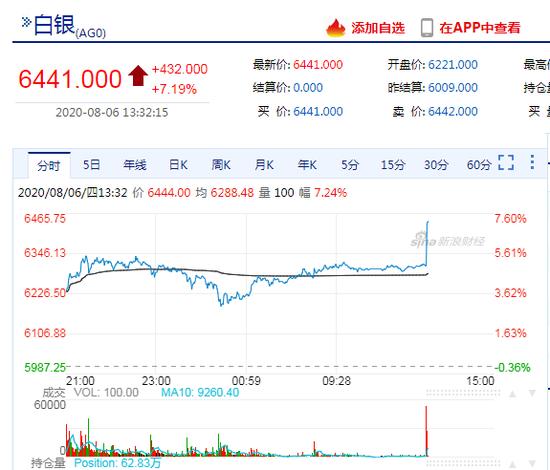 快讯:沪银主力合约午后拉升涨逾7% 现报6441元/千克