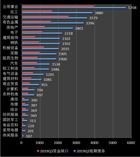 数据来源:Wind沪深两市2019年三季报