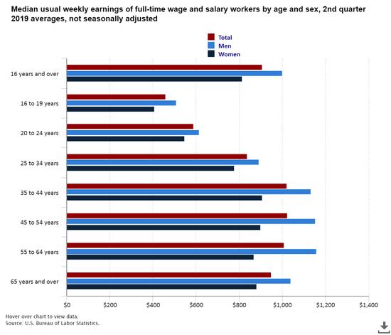 按年龄和性别分辩的全职员工周薪