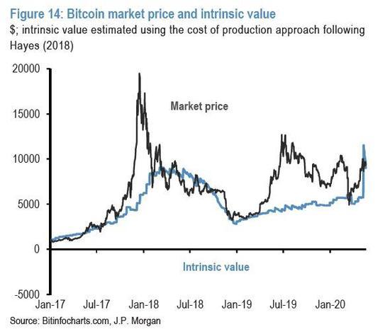 市场价格和摩根大通对比特币内在价值的最新估计