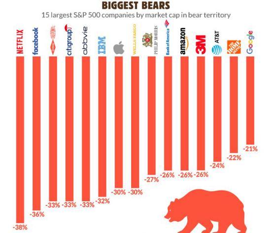 标普500指数中最大的15只股票通盘跌入熊市