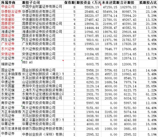 來源:公司公告及wind、天眼查、證券協會數據整理