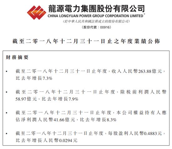 龙源电力(00916.HK)2018年净利升8.3%至41.66亿元 末期息0.0977元