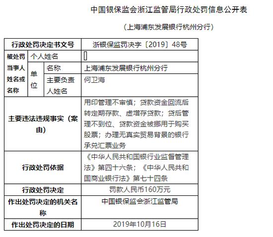 浦发银行杭州分行被罚160万:贷款被挪用于炒股等