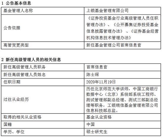 上银基金新任陈士琛为首席信息官 曾任工银瑞信信息科技部总监