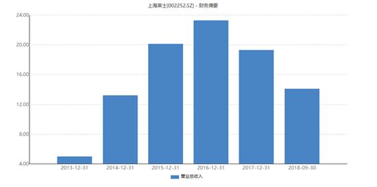 图3:上海莱士近5年主业务务收入情况