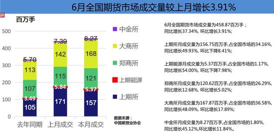 1-6月全国期货市场累计成交量统计-T1期货行情资讯