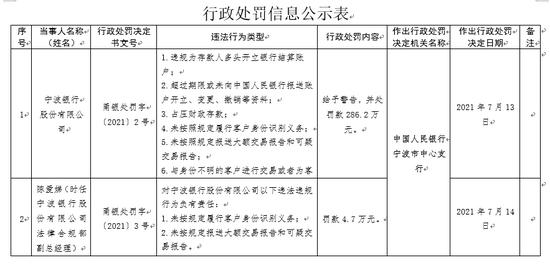 宁波银行被罚286.2万元
