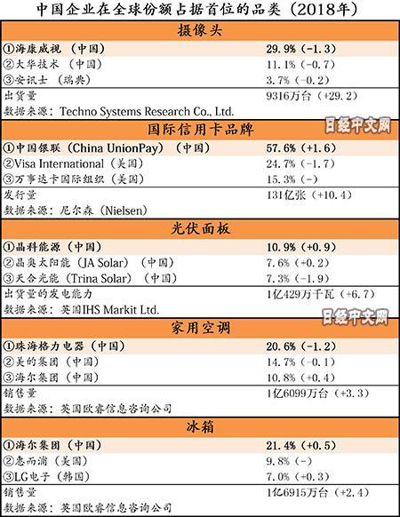 日媒调查:中国企业在10品类全球市场份额第一