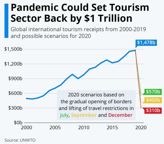 世界旅游组织报告:全球旅游出口损失3000亿美元