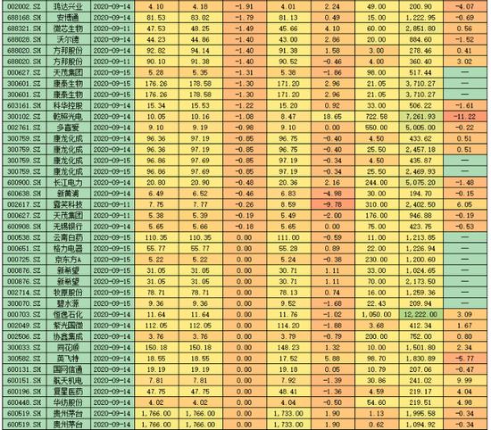 沪指缩量三连阳兵临3300点 超八成大宗折价交易