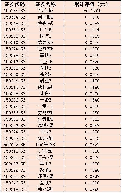净值低于0.1元分级B 数据来源:新浪财经整理  截止11月26日