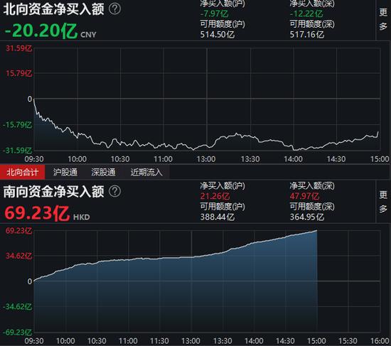 收评:北向资金净流出20.20亿元 沪股通净流出7.97亿元