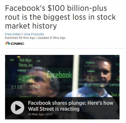 Facebook经历美股史上最大单日跌幅 市值跌超1000亿