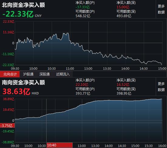 南向资金净流入38.63亿 港股通(沪)净流入22.1亿