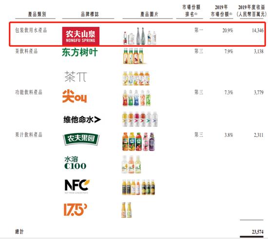 农夫山泉IPO前突击分红大股东独得9成 上市意图存疑