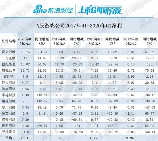 A股游戏公司净利榜:ST天娱上半年亏1.8亿