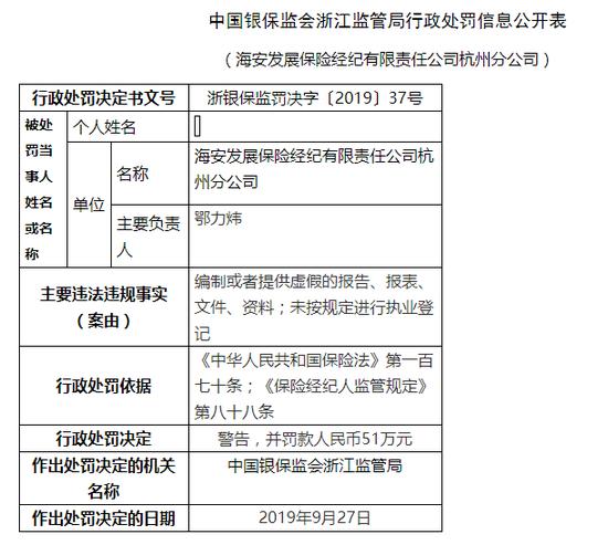 海安发展保险经纪杭州编制或提供虚假报告被罚62万