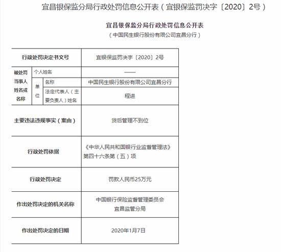 民生银行宜昌分行被罚25万:贷后管理不到位