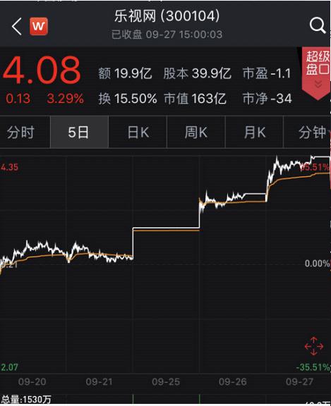 """贾跃亭部分股票解押还债 乐视网仍然面临 """"退市""""风险"""