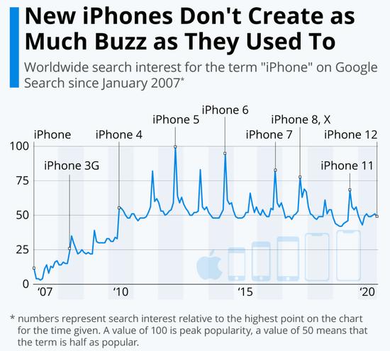 iPhone正式步入5G时代 但影响力已不如当年