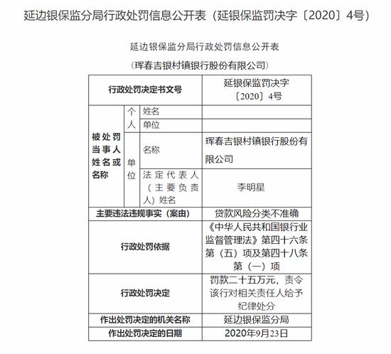 珲春吉银村镇银行被罚25万:贷款风险分类不准确