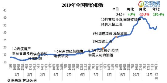 图2.芝华猪价指数