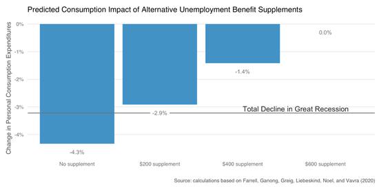 额外失业补助对消费的影响。来源:Farrell等所著研究报告