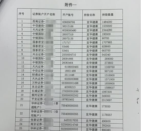 图2:刘绍喜方面的部分配资账户
