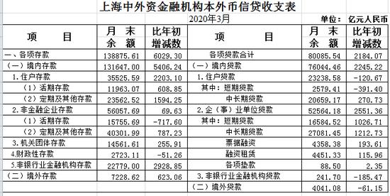 上海一季度人民币贷款增加2043亿元 同比少增116亿元