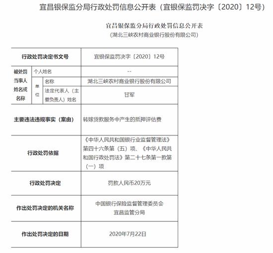 湖北三峡农商行被罚20万:转嫁贷款服务中产生的抵押评估费