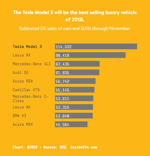 特斯拉Model 3将成为2018年最畅销高级车
