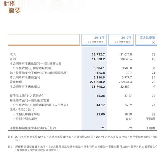 中国金茂:2018年纯利升31%至52.1亿元 末期息10港仙