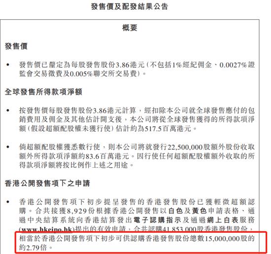 佳源服务一手中签率60% 定价3.86港元公开发售超购1.79倍