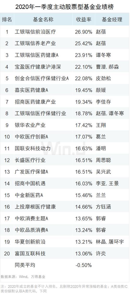 2020年首季主动股基TOP20:最高收益26.9% 工银瑞信占据前三甲