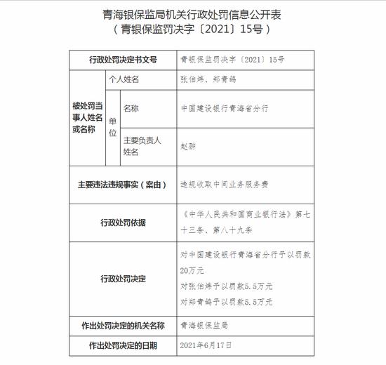 建设银行青海分行被罚20万:违规收取中间业务服务费