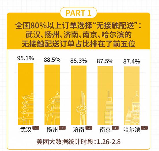 美团外卖发布《无接触配送报告》:订单占到了整体单量的80%以上